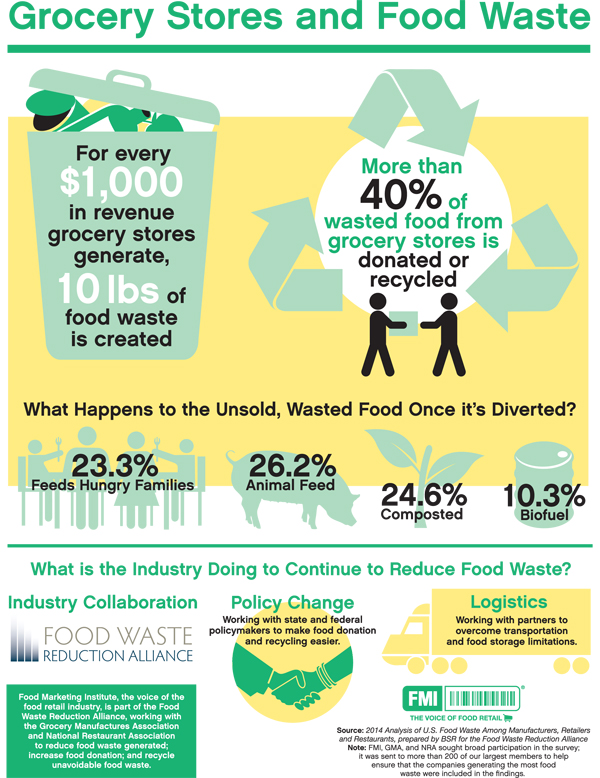How Does It Affect Restaurants To Throw Away Food