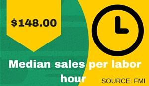 Sales per Labor