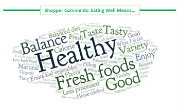Trends Eating Well Word Cloud