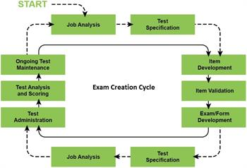 Exam Creation Cycle