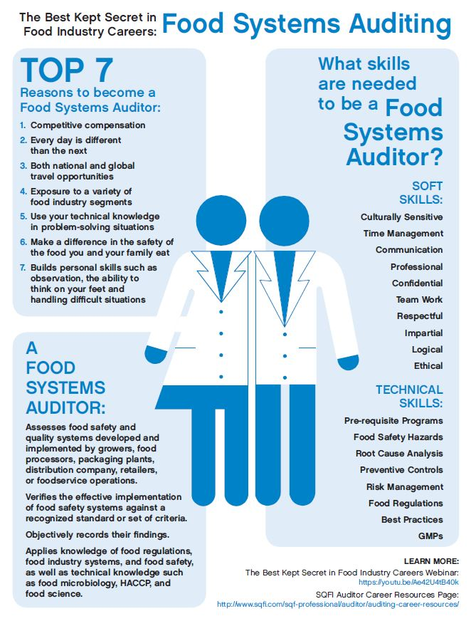 Best Food Industry Career: Food Systems Auditing