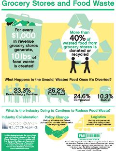 Grocery Stores and Food Waste