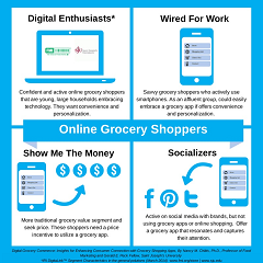 Online Grocery Shoppers