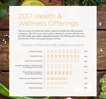 Retail Contribution to Health and Wellness Image