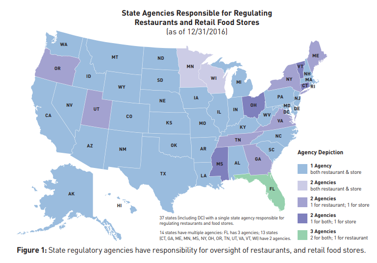 State Reg of FDA Food Code