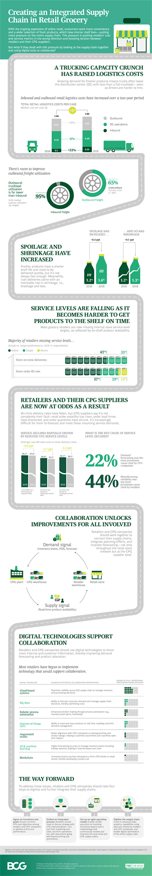 Supply Chain Benchmarking Inforgraphic_full