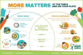 FMI_NFMM_More_Matters_Infographic