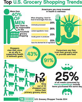 U.S. Grocery Shopping Trends 2014 Infographic