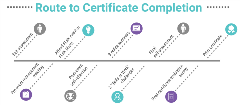 Route to Retail Leader Certificate