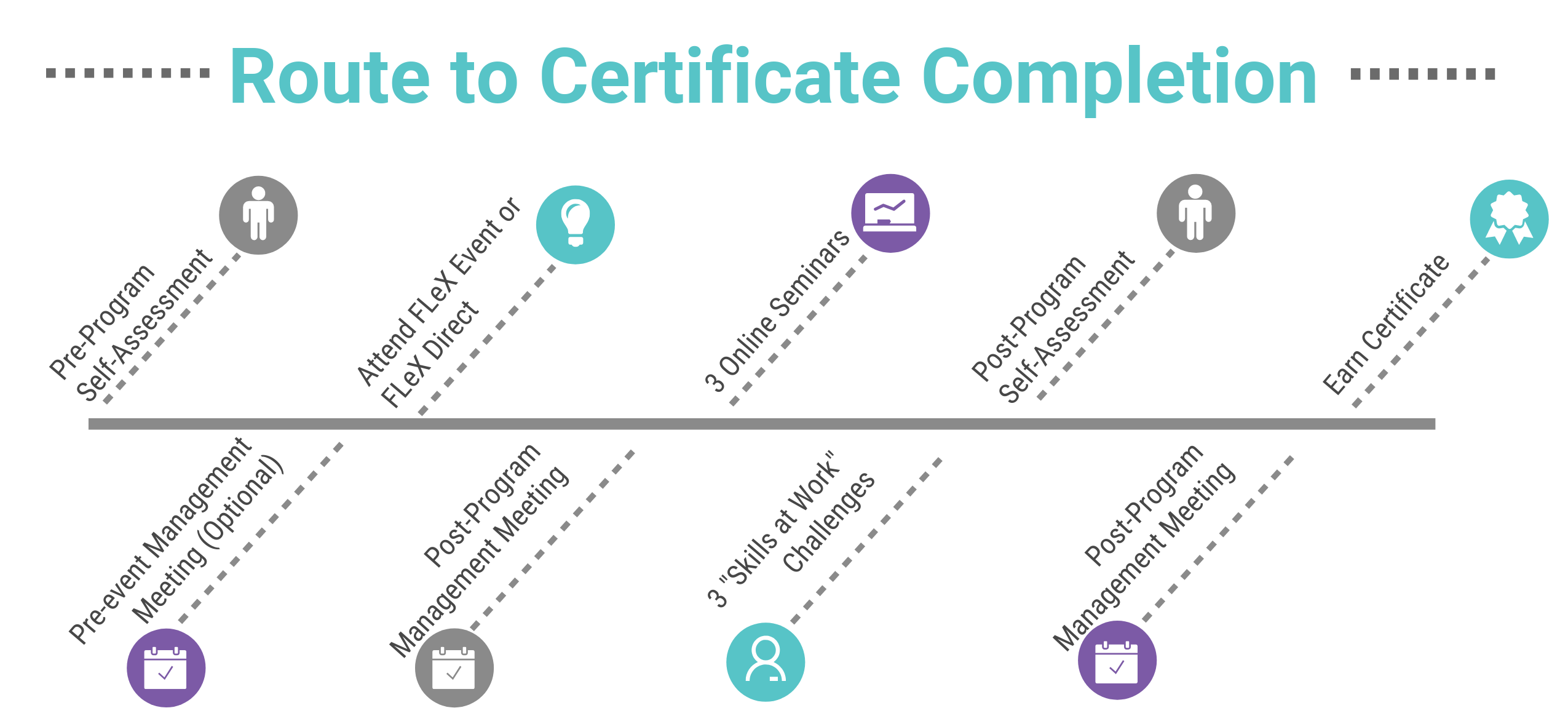 Route to Certificate