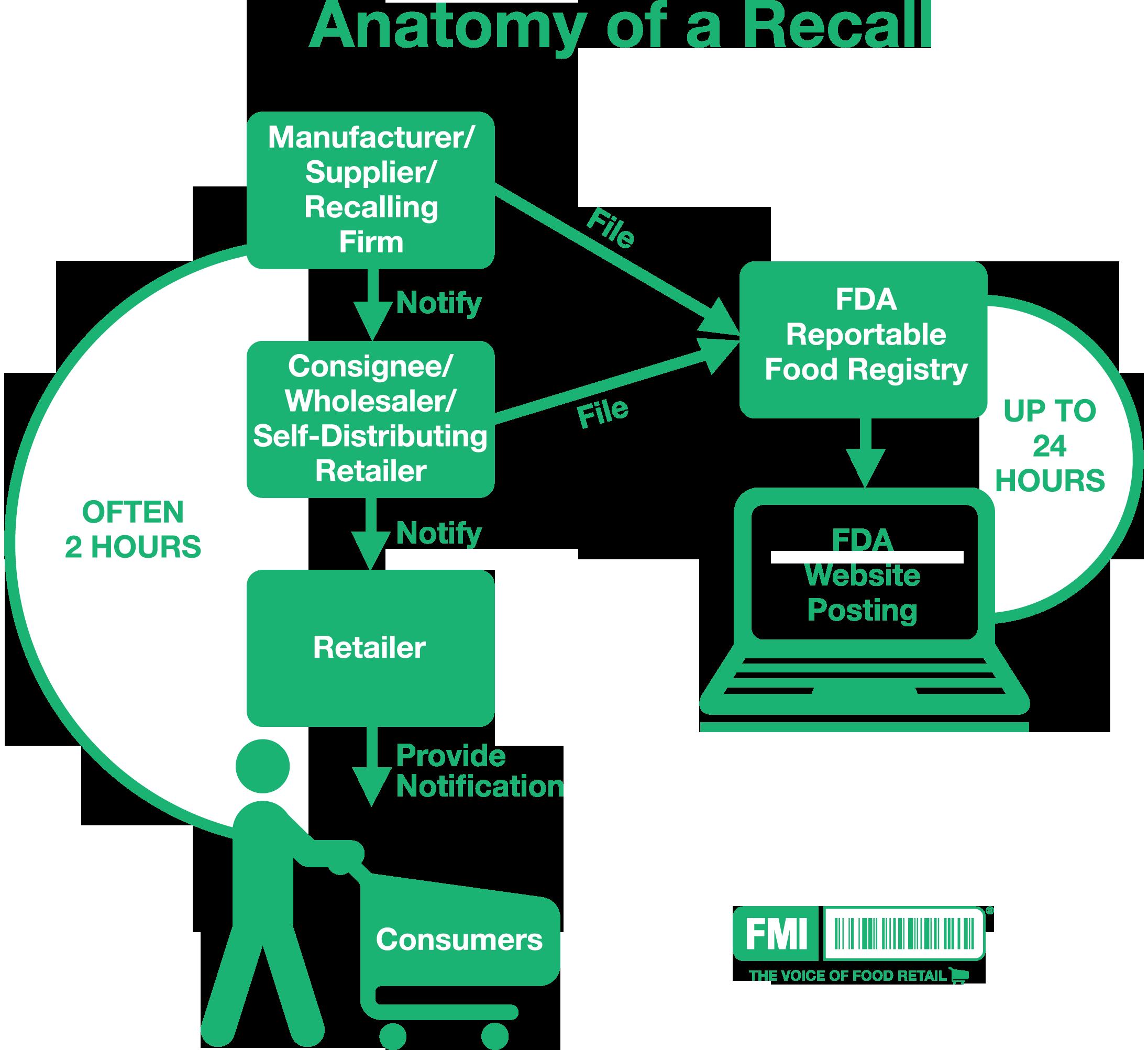 Fmi Food Marketing Institute Recalls