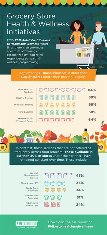Retailer Contributions to Health and Wellness 2019 Infographic