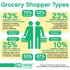 Trends 2015 Infographic Grocery Shopper Types